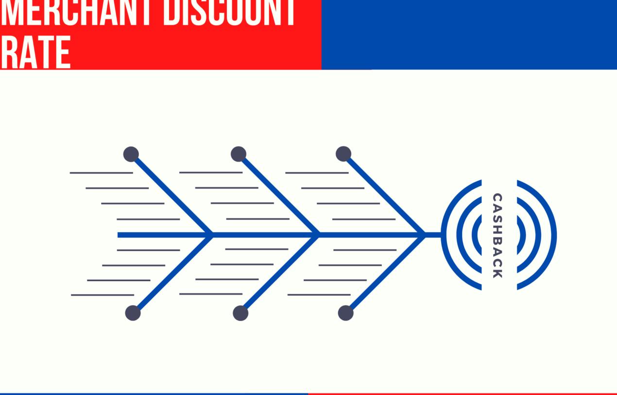 Zero Merchant Discount Rate (MDR)